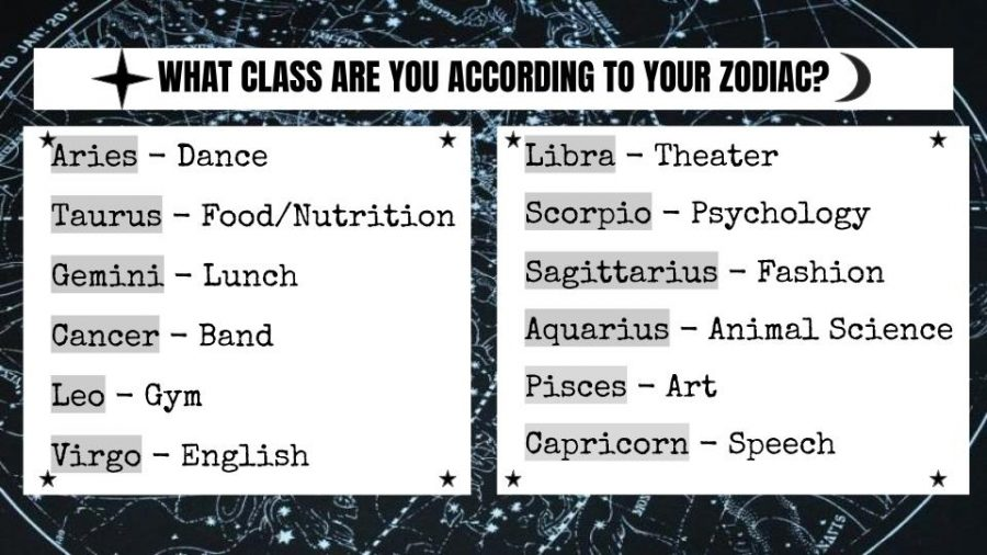 What class are you according to your zodiac?